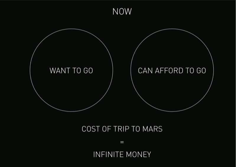 Diagramme de Venn des volontaires actuels pour un départ vers Mars
