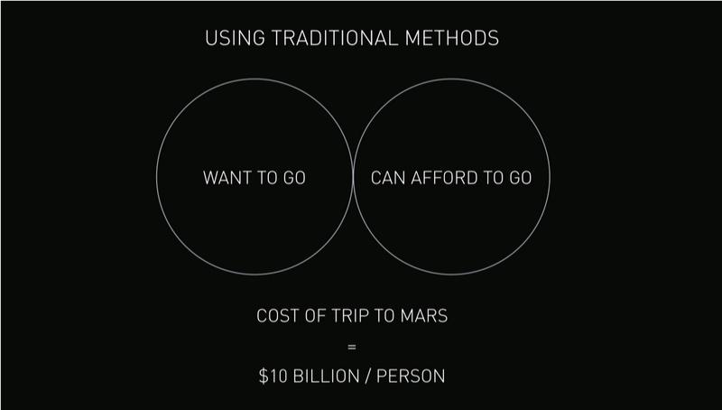 Diagramme de Venn des volontaires pour Mars avec les technologies utilisées actuellement