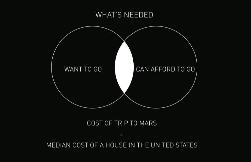 Diagramme de Venn des personnes des volontaire pour un départ vers Mars avec le projet SpaceX