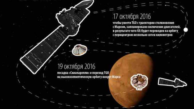 Mission Exomars 2016, TGO et Schiaparelli en route pour Mars
