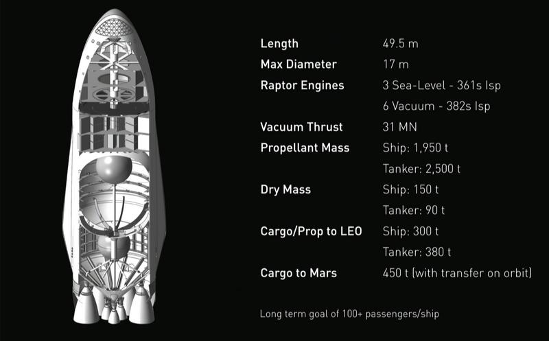 Navette qui sera envoyée par SpaceX sur Mars