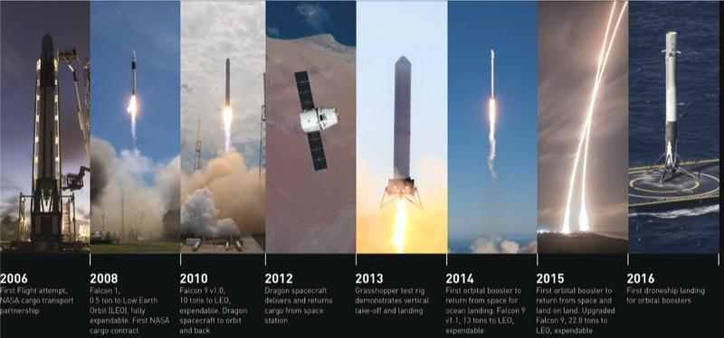 Chronologie de SpaceX